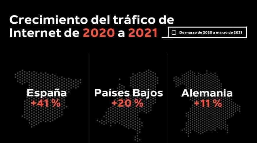 crecimiento trafico 2020 2021 - El tráfico de Internet se ha disparado en todo el mundo de 2020 a 2021